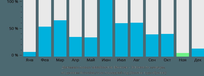 Динамика поиска авиабилетов из Мюнхена в Эстонию по месяцам