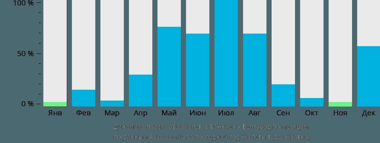 Динамика поиска авиабилетов из Мюнхена в Белгород по месяцам