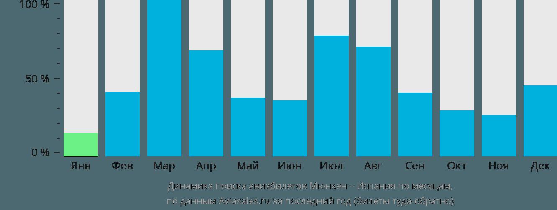 Динамика поиска авиабилетов из Мюнхена в Испанию по месяцам