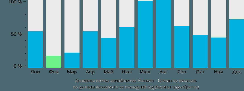 Динамика поиска авиабилетов из Мюнхена в Ереван по месяцам