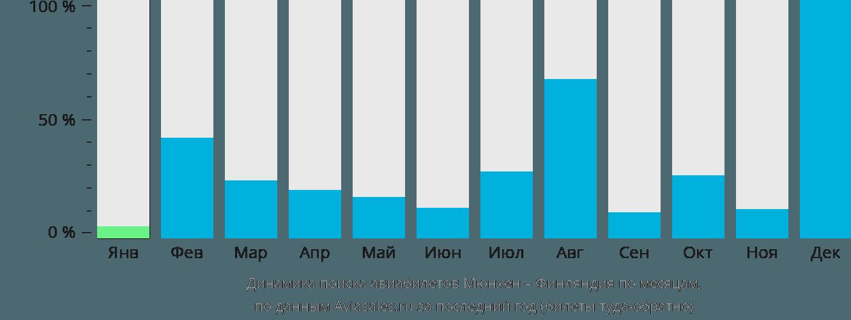Динамика поиска авиабилетов из Мюнхена в Финляндию по месяцам