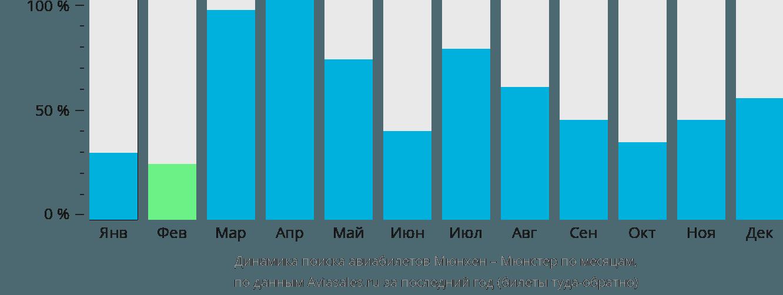 Динамика поиска авиабилетов из Мюнхена в Мюнстер по месяцам