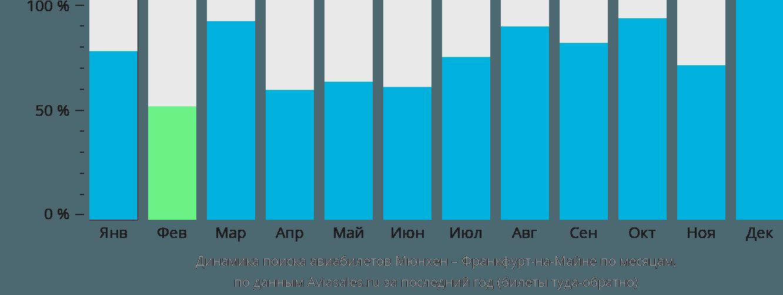 Динамика поиска авиабилетов из Мюнхена во Франкфурт-на-Майне по месяцам