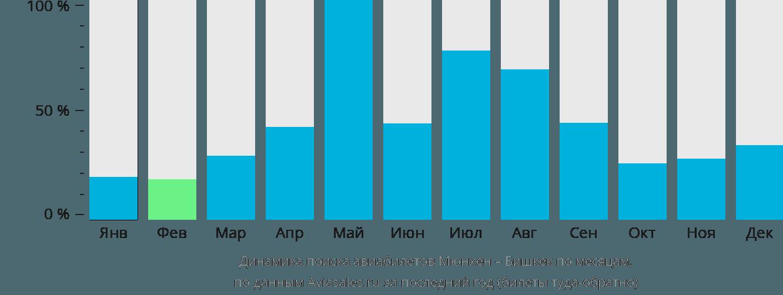 Динамика поиска авиабилетов из Мюнхена в Бишкек по месяцам