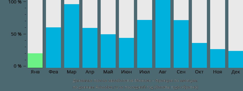 Динамика поиска авиабилетов из Мюнхена во Францию по месяцам