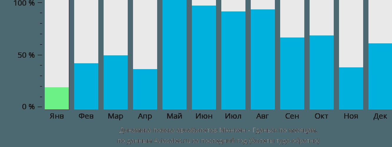 Динамика поиска авиабилетов из Мюнхена в Гданьск по месяцам