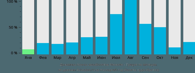 Динамика поиска авиабилетов из Мюнхена в Грецию по месяцам