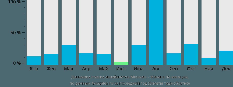 Динамика поиска авиабилетов из Мюнхена в Женеву по месяцам