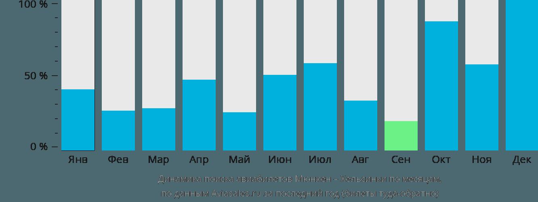Динамика поиска авиабилетов из Мюнхена в Хельсинки по месяцам