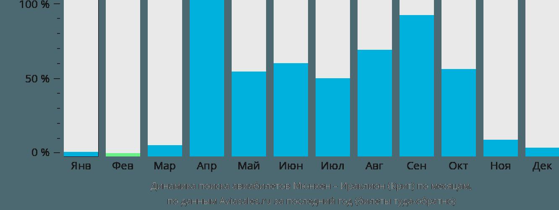 Динамика поиска авиабилетов из Мюнхена в Ираклион (Крит) по месяцам