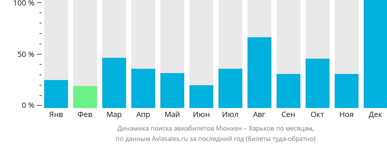 Динамика поиска авиабилетов из Мюнхена в Харьков по месяцам