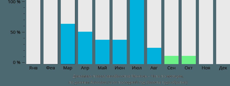 Динамика поиска авиабилетов из Мюнхена в Читу по месяцам