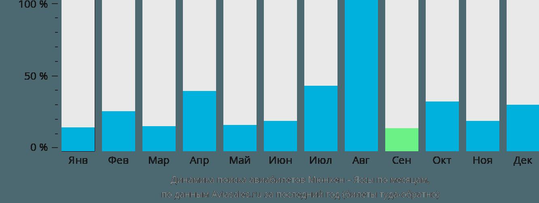 Динамика поиска авиабилетов из Мюнхена в Яссы по месяцам