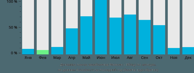 Динамика поиска авиабилетов из Мюнхена на Ибицу по месяцам