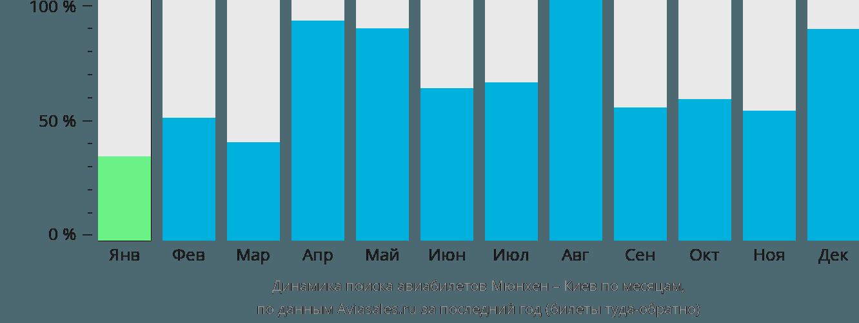 Динамика поиска авиабилетов из Мюнхена в Киев по месяцам