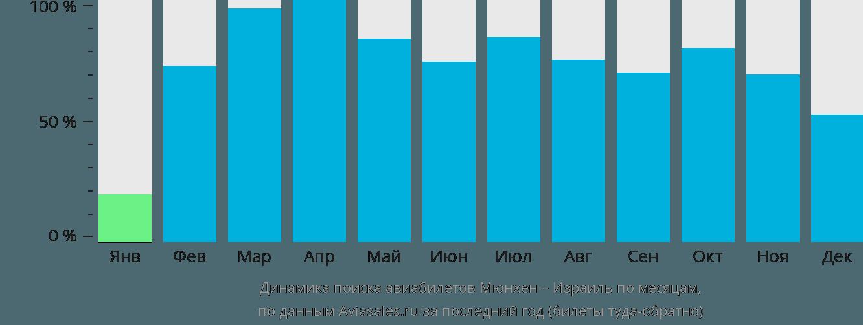 Динамика поиска авиабилетов из Мюнхена в Израиль по месяцам