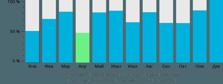 Динамика поиска авиабилетов из Мюнхена в Индию по месяцам