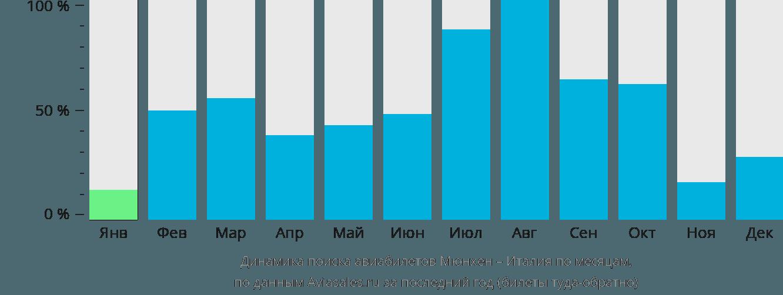 Динамика поиска авиабилетов из Мюнхена в Италию по месяцам