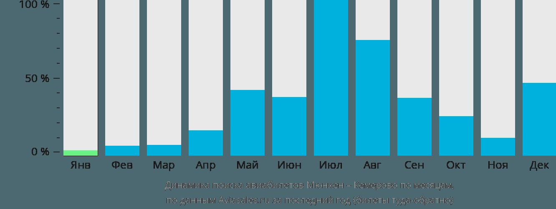 Динамика поиска авиабилетов из Мюнхена в Кемерово по месяцам