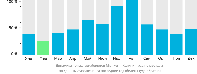 Динамика поиска авиабилетов из Мюнхена в Калининград по месяцам
