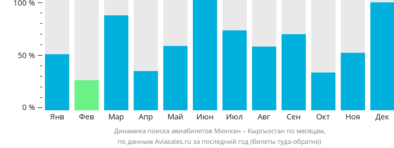 Динамика поиска авиабилетов из Мюнхена в Кыргызстан по месяцам