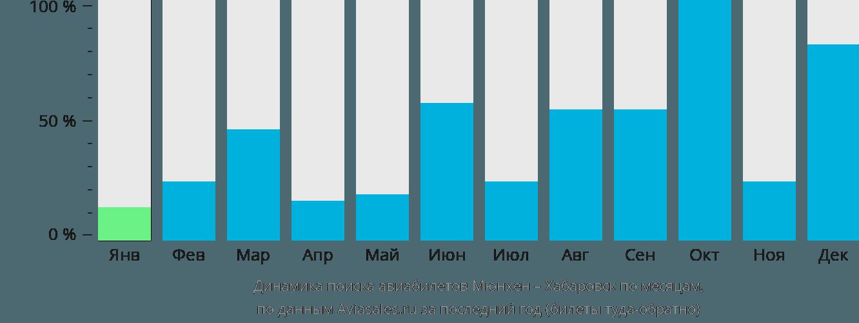 Динамика поиска авиабилетов из Мюнхена в Хабаровск по месяцам