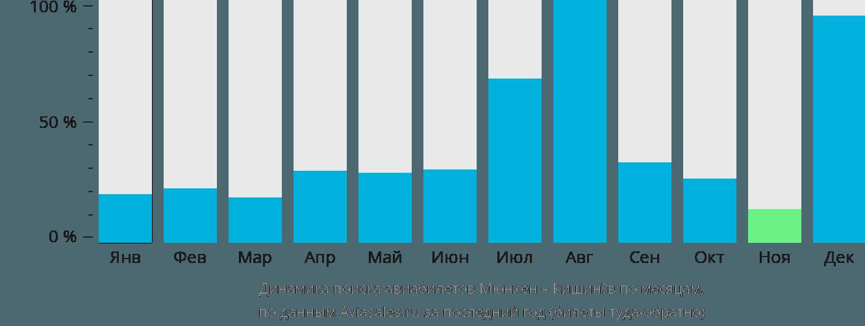 Динамика поиска авиабилетов из Мюнхена в Кишинёв по месяцам