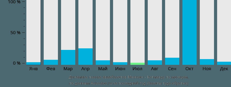 Динамика поиска авиабилетов из Мюнхена в Катманду по месяцам