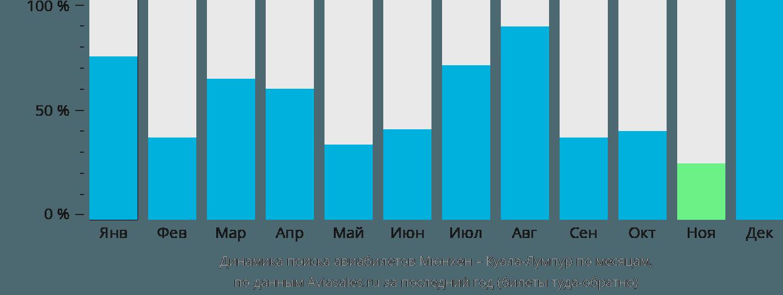 Динамика поиска авиабилетов из Мюнхена в Куала-Лумпур по месяцам