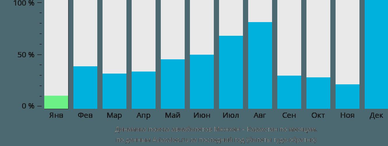 Динамика поиска авиабилетов из Мюнхена в Казахстан по месяцам