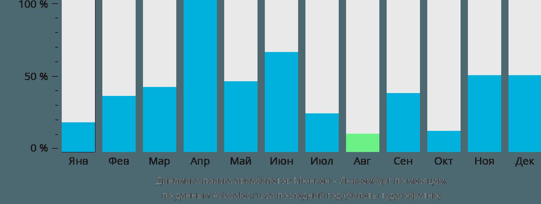 Динамика поиска авиабилетов из Мюнхена в Люксембург по месяцам