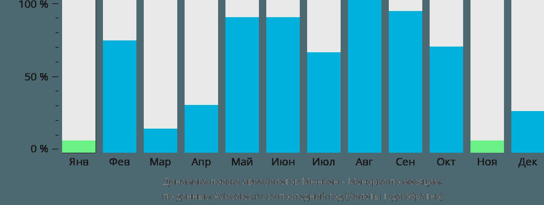 Динамика поиска авиабилетов из Мюнхена на Менорку по месяцам