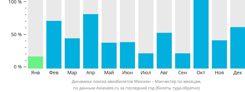 Динамика поиска авиабилетов из Мюнхена в Манчестер по месяцам