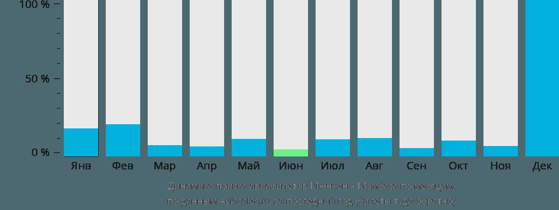 Динамика поиска авиабилетов из Мюнхена в Момбасу по месяцам