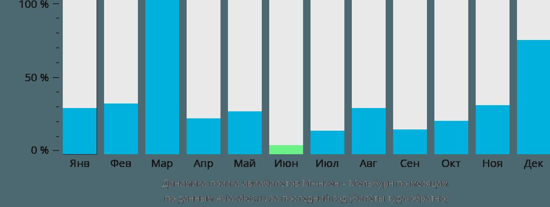 Динамика поиска авиабилетов из Мюнхена в Мельбурн по месяцам