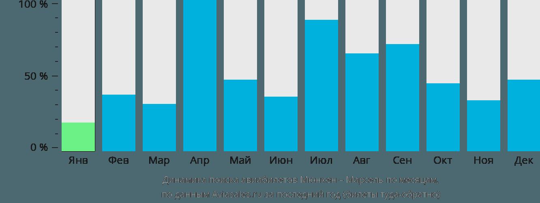 Динамика поиска авиабилетов из Мюнхена в Марсель по месяцам