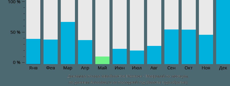 Динамика поиска авиабилетов из Мюнхена в Маврикий по месяцам