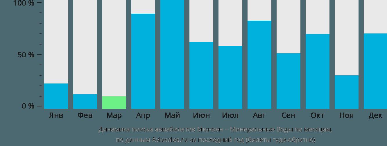 Динамика поиска авиабилетов из Мюнхена в Минеральные воды по месяцам