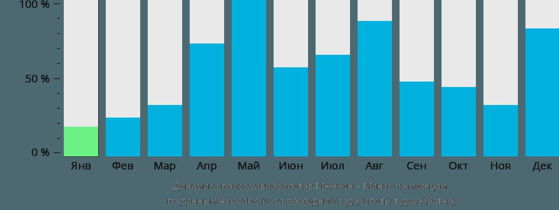 Динамика поиска авиабилетов из Мюнхена в Минск по месяцам