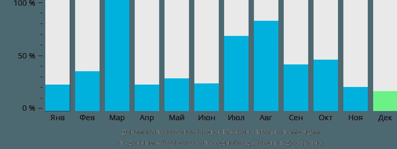 Динамика поиска авиабилетов из Мюнхена в Мальту по месяцам