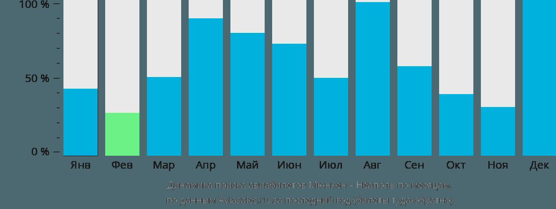 Динамика поиска авиабилетов из Мюнхена в Неаполь по месяцам