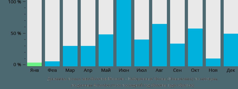 Динамика поиска авиабилетов из Мюнхена в Нижнекамск по месяцам