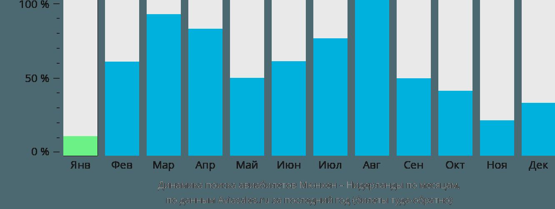 Динамика поиска авиабилетов из Мюнхена в Нидерланды по месяцам