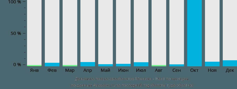 Динамика поиска авиабилетов из Мюнхена в Нант по месяцам