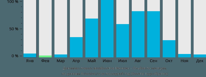 Динамика поиска авиабилетов из Мюнхена в Ольбию по месяцам
