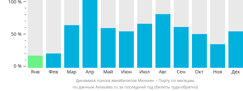 Динамика поиска авиабилетов из Мюнхена в Порту по месяцам