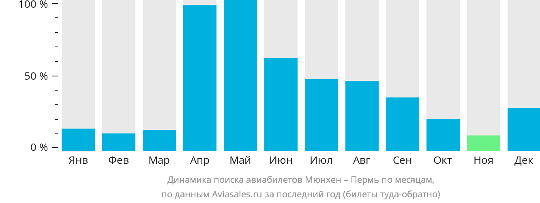 Динамика поиска авиабилетов из Мюнхена в Пермь по месяцам