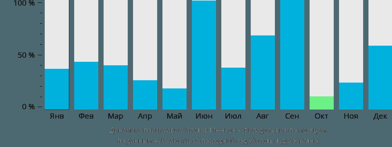 Динамика поиска авиабилетов из Мюнхена в Филадельфию по месяцам