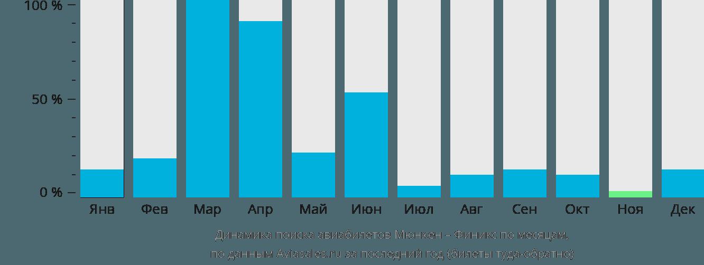 Динамика поиска авиабилетов из Мюнхена в Финикс по месяцам