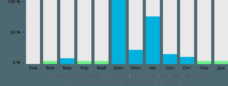 Динамика поиска авиабилетов из Мюнхена в Петропавловск-Камчатский по месяцам